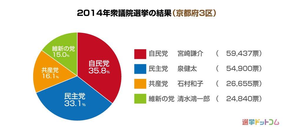 京都府3区|第49回衆議院選挙|...