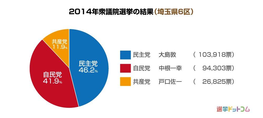 埼玉県6区|第49回衆議院選挙|...