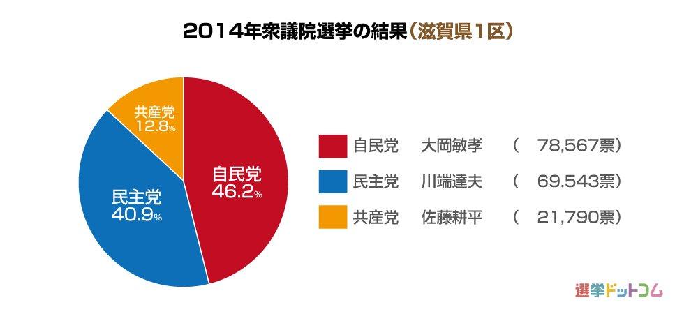 滋賀県1区 第49回衆議院選挙 ...