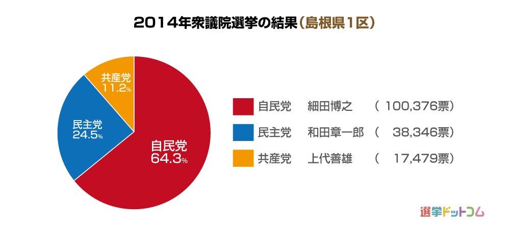 島根県1区|第49回衆議院選挙|...
