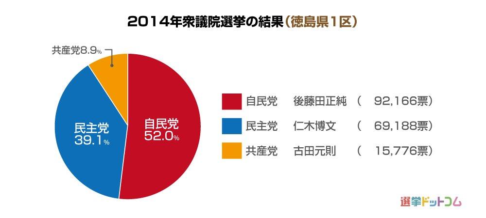 徳島県1区 第49回衆議院選挙 ...